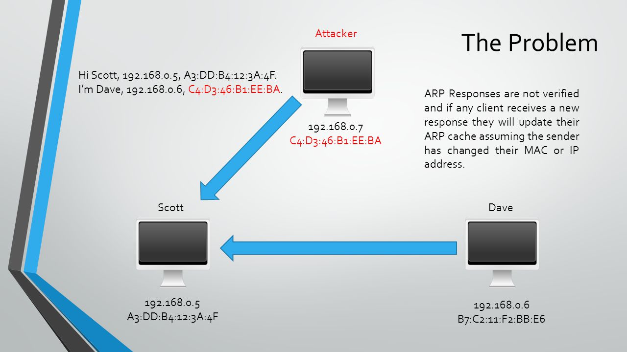 ScottDave 192.168.0.5 A3:DD:B4:12:3A:4F 192.168.0.6 B7:C2:11:F2:BB:E6 Attacker ARP Responses are not verified and if any client receives a new response they will update their ARP cache assuming the sender has changed their MAC or IP address.