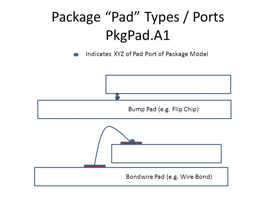 Package Pad Types / Ports PkgPad.A1 Bump Pad (e.g.