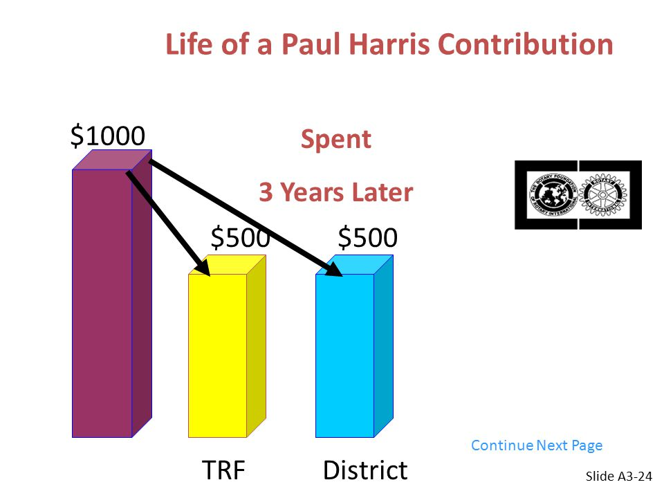 Life of a Paul Harris Contribution $1000 $500 DistrictTRF Spent 3 Years Later Slide A3-24 Continue Next Page