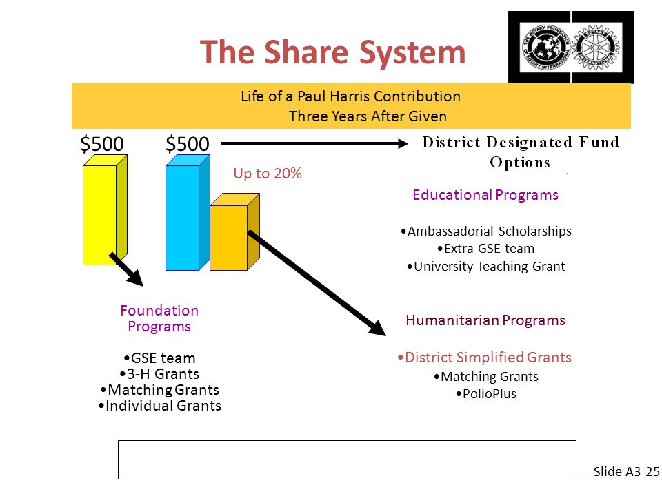 Up to 20% The Share System Life of a Paul Harris Contribution Three Years After Given Educational Programs Ambassadorial Scholarships Extra GSE team University Teaching Grant Humanitarian Programs District Simplified Grants Matching Grants PolioPlus Foundation Programs GSE team 3-H Grants Matching Grants Individual Grants $500 Slide A3-25