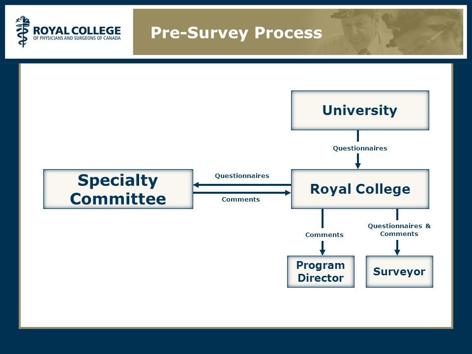 Pre-Survey Process Royal College Comments Questionnaires University Specialty Committee Questionnaires Questionnaires & Comments Program Director Comments Surveyor