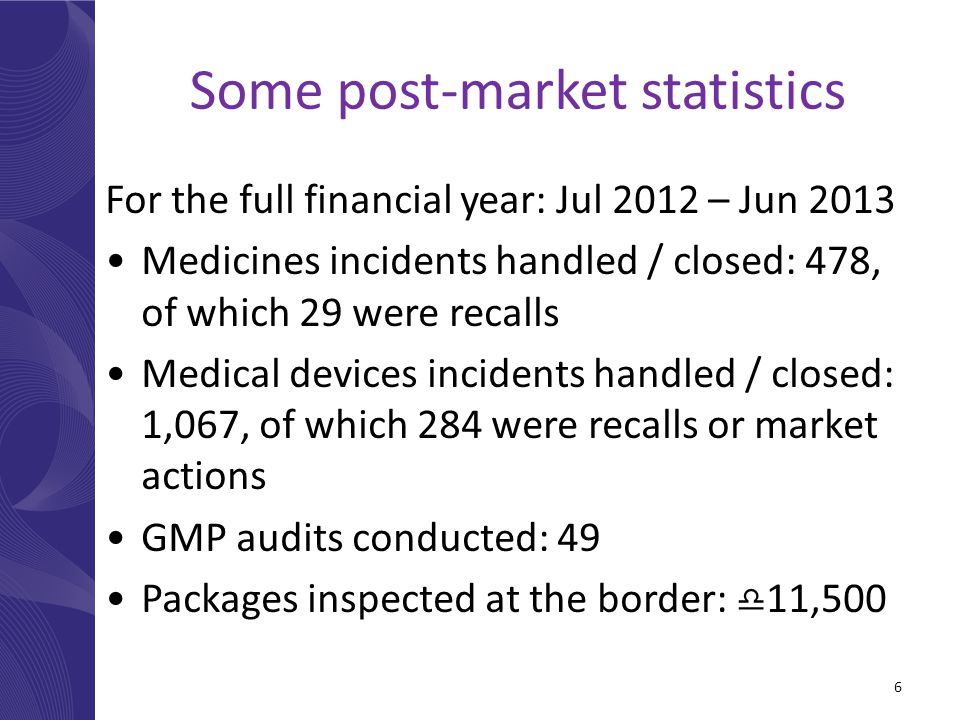 Some post-market statistics For the full financial year: Jul 2012 – Jun 2013 Medicines incidents handled / closed: 478, of which 29 were recalls Medical devices incidents handled / closed: 1,067, of which 284 were recalls or market actions GMP audits conducted: 49 Packages inspected at the border:  11,500 6