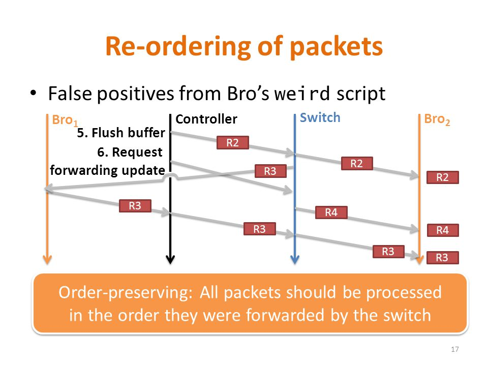 False positives from Bro's weird script Re-ordering of packets 17 Order-preserving: All packets should be processed in the order they were forwarded by the switch Order-preserving: All packets should be processed in the order they were forwarded by the switch Controller Switch Bro 2 5.