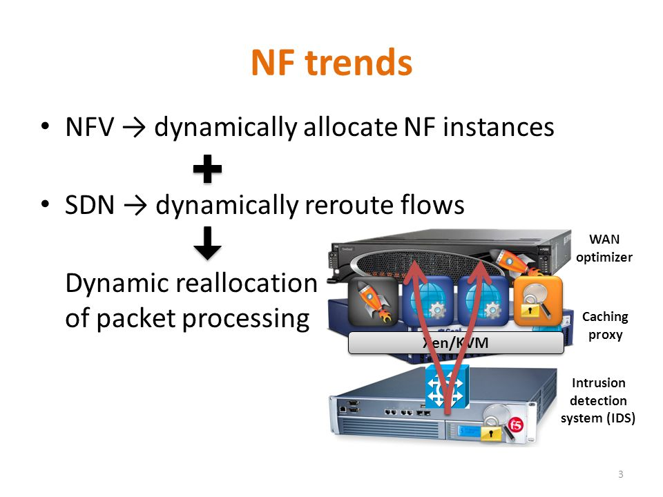 NF trends NFV → dynamically allocate NF instances SDN → dynamically reroute flows Dynamic reallocation of packet processing 3 Intrusion detection system (IDS) Caching proxy WAN optimizer Xen/KVM