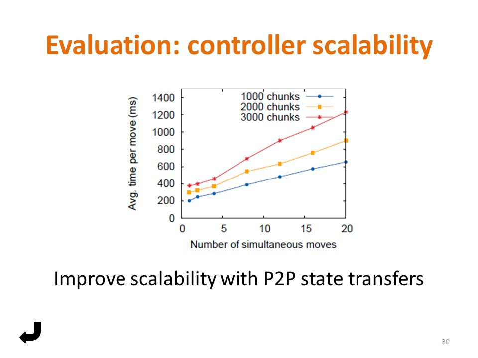 Evaluation: controller scalability Improve scalability with P2P state transfers 30