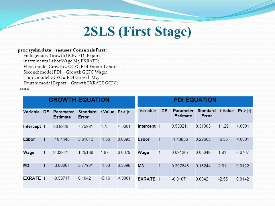 2SLS (First Stage) proc syslin data = sasuser.Consa 2sls First; endogenous Growth GCFC FDI Export; instruments Labor Wage M3 EXRATE; First: model Growth = GCFC FDI Export Labor; Second: model FDI = Growth GCFC Wage; Third: model GCFC = FDI Growth M3; Fourth: model Export = Growth EXRATE GCFC; run; GROWTH EQUATION VariableDFParameter Estimate Standard Error t ValuePr > |t| Intercept136.82287.759814.75<.0001 Labor1-10.44485.61812-1.860.0693 Wage12.338411.251361.870.0679 M31-3.880073.77901-1.030.3098 EXRATE1-0.537170.1042-5.16<.0001 FDI EQUATION VariableDFParameter Estimate Standard Error t ValuePr > |t| Intercept13.5332110.3130311.29<.0001 Labor1-1.438360.22663-6.35<.0001 Wage10.0913670.050481.810.0767 M310.3976450.152442.610.0122 EXRATE1-0.010710.0042-2.550.0142