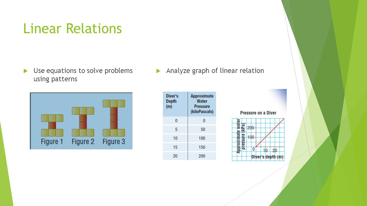 Linear Relations  Use equations to solve problems using patterns  Analyze graph of linear relation