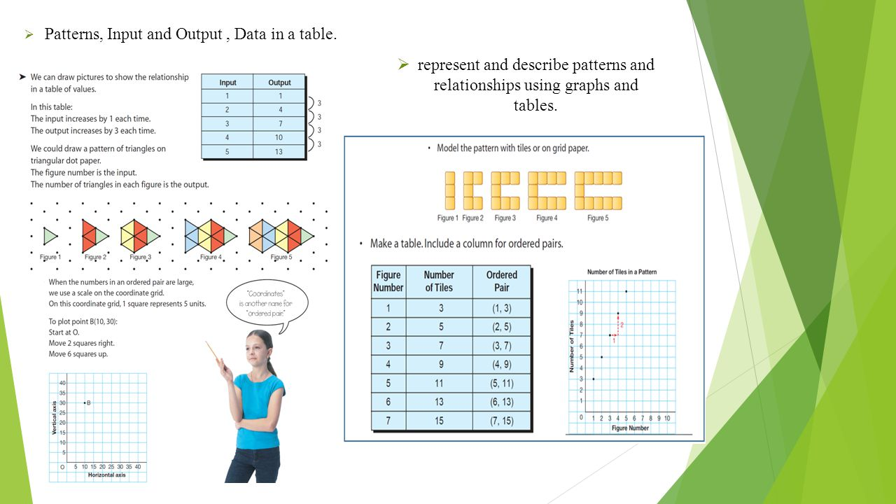  Patterns, Input and Output, Data in a table.