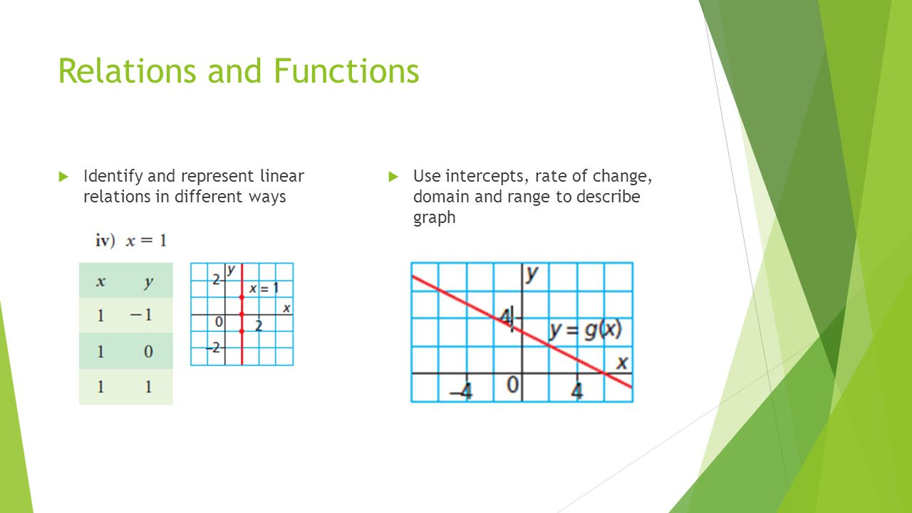 Relations and Functions  Identify and represent linear relations in different ways  Use intercepts, rate of change, domain and range to describe graph