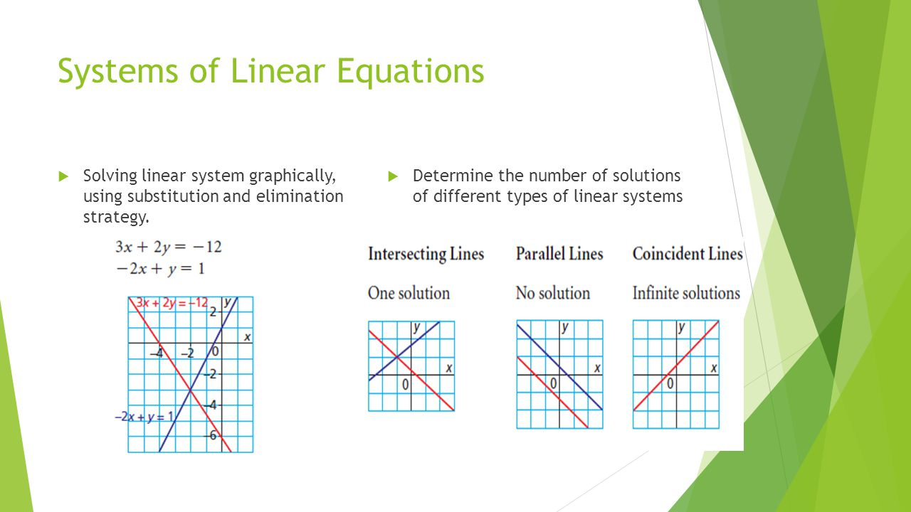 Systems of Linear Equations  Solving linear system graphically, using substitution and elimination strategy.