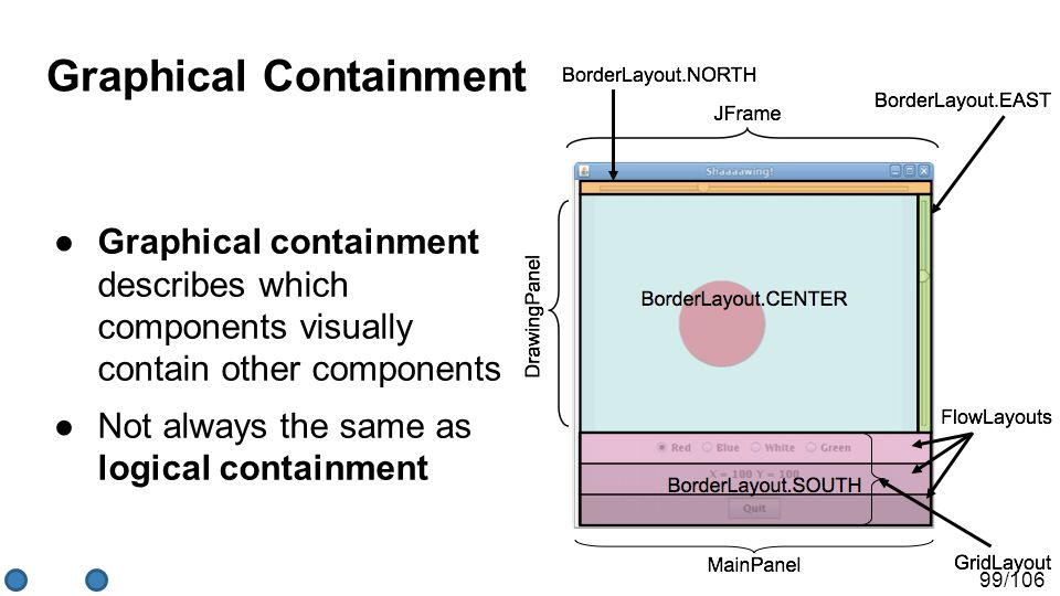 99/106 Graphical Containment ●Graphical containment describes which components visually contain other components ●Not always the same as logical containment