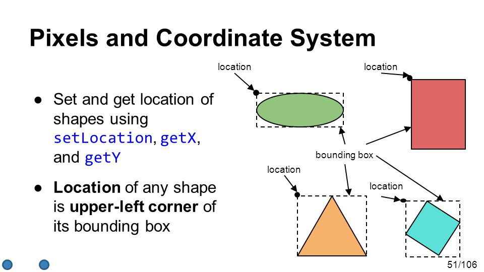 51/106 Pixels and Coordinate System ●Set and get location of shapes using setLocation, getX, and getY ●Location of any shape is upper-left corner of its bounding box location bounding box location