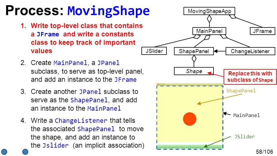 58/106 Process: MovingShape 1.Write top-level class that contains a JFrame and write a constants class to keep track of important values 2.Create MainPanel, a JPanel subclass, to serve as top-level panel, and add an instance to the JFrame 3.Create another JPanel subclass to serve as the ShapePanel, and add an instance to the MainPanel 4.Write a ChangeListener that tells the associated ShapePanel to move the shape, and add an instance to the Jslider (an implicit association) MainPanel ShapePanel JSlider MovingShapeApp JFrameMainPanel ShapePanel Shape JSlider ChangeListener Replace this with subclass of Shape