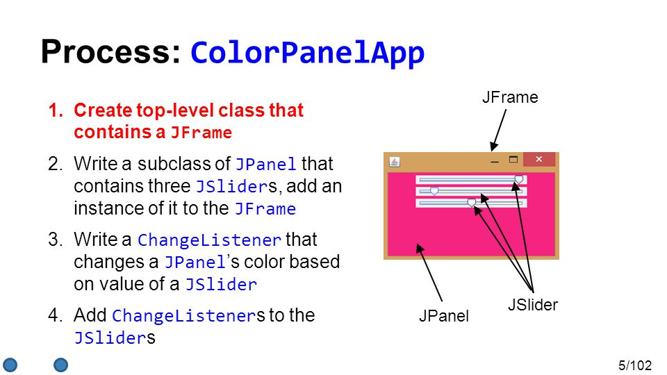 5/102 Process: ColorPanelApp 1.Create top-level class that contains a JFrame 2.Write a subclass of JPanel that contains three JSlider s, add an instance of it to the JFrame 3.Write a ChangeListener that changes a JPanel 's color based on value of a JSlider 4.Add ChangeListener s to the JSlider s JFrame JSlider JPanel