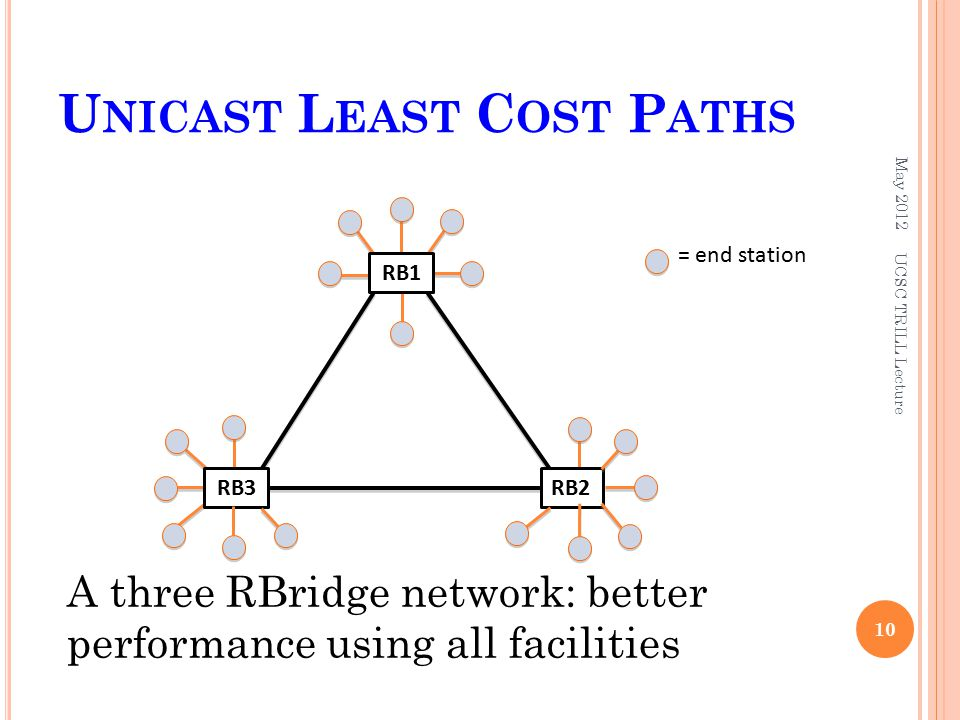 U NICAST L EAST C OST P ATHS May RB2 = end station RB3 RB1 A three RBridge network: better performance using all facilities UCSC TRILL Lecture