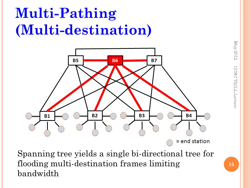Multi-Pathing (Multi-destination) May Spanning tree yields a single bi-directional tree for flooding multi-destination frames limiting bandwidth UCSC TRILL Lecture B3B2B4 B1 B5B6B7 = end station