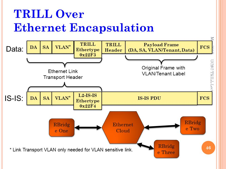 TRILL Over Ethernet Encapsulation May UCSC TRILL Lecture RBridg e One RBridg e Two Ethernet Cloud DA FCS Payload Frame (DA, SA, VLAN/Tenant, Data) SA TRILL Header TRILL Header VLAN * Ethernet Link Transport Header Original Frame with VLAN/Tenant Label * Link Transport VLAN only needed for VLAN sensitive link.