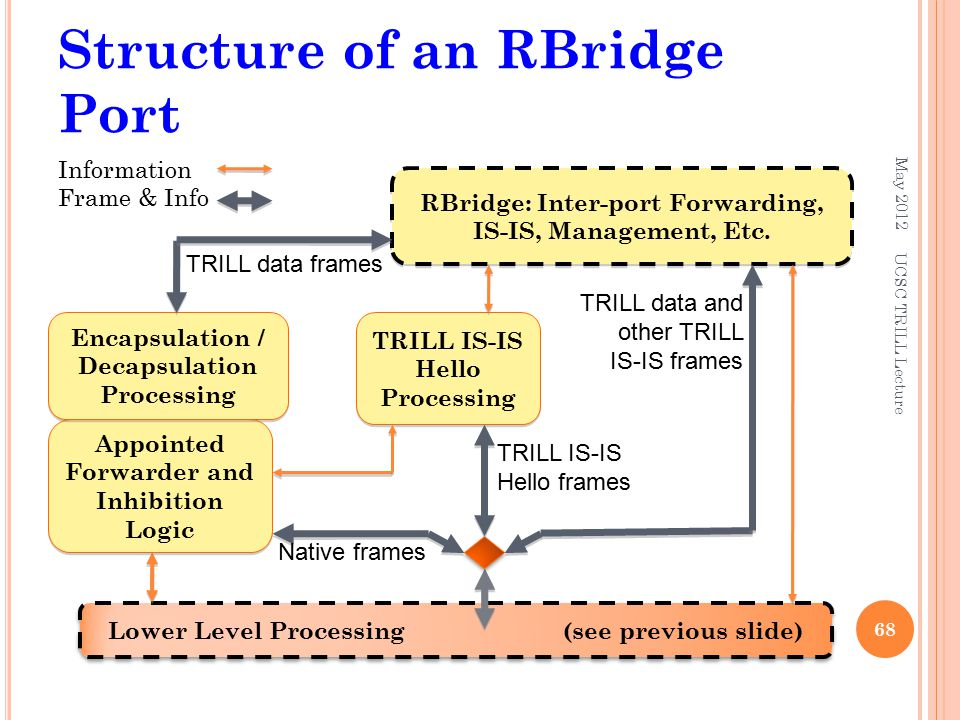Structure of an RBridge Port May Information Frame & Info Lower Level Processing (see previous slide) RBridge: Inter-port Forwarding, IS-IS, Management, Etc.