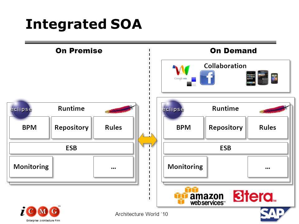 Enterprise Architecture Firm Architecture World '10 Integrated SOA Runtime ESB BPM Repository Rules … … Monitoring Runtime ESB BPM Repository Rules … … Monitoring Collaboration On PremiseOn Demand