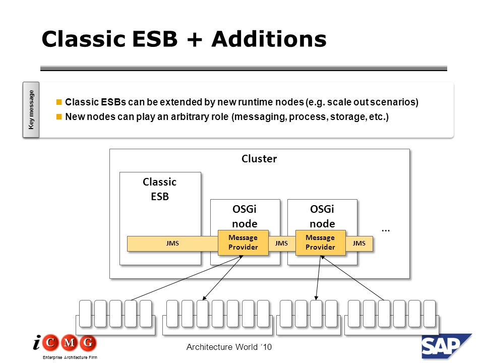 Enterprise Architecture Firm Architecture World '10 Classic ESB + Additions Cluster Classic ESB Classic ESB … OSGi node OSGi node JMS Message Provider Message Provider OSGi node OSGi node JMS Message Provider Message Provider JMS Classic ESBs can be extended by new runtime nodes (e.g.