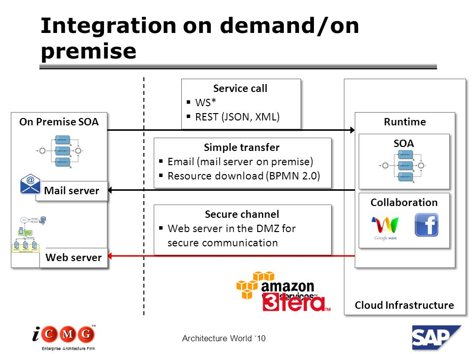 Enterprise Architecture Firm Architecture World '10 Integration on demand/on premise Cloud Infrastructure On Premise SOA Runtime Service call  WS*  REST (JSON, XML) Service call  WS*  REST (JSON, XML) Simple transfer  Email (mail server on premise)  Resource download (BPMN 2.0) Simple transfer  Email (mail server on premise)  Resource download (BPMN 2.0) Mail server Secure channel  Web server in the DMZ for secure communication Secure channel  Web server in the DMZ for secure communication Web server SOA Collaboration