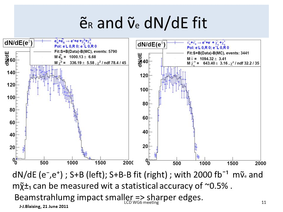 ẽ R and ν̃ e dN/dE fit J-J.Blaising, 21 June 2011 11LCD WG6 meeting dN/dE (e⁻,e⁺) ; S+B (left); S+B-B fit (right) ; with 2000 fb¯¹ mν̃ e and mχ̃±₁ can be measured wit a statistical accuracy of ~0.5%.