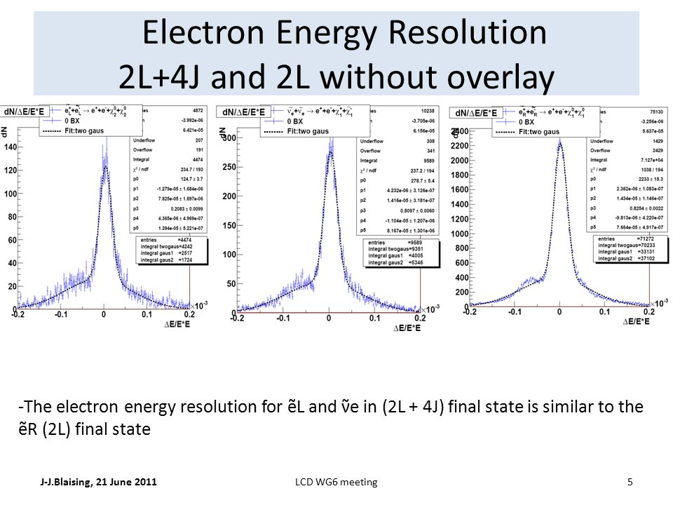 Electron Energy Resolution 2L+4J and 2L without overlay J-J.Blaising, 21 June 20115LCD WG6 meeting -The electron energy resolution for ẽL and ν̃e in (2L + 4J) final state is similar to the ẽR (2L) final state