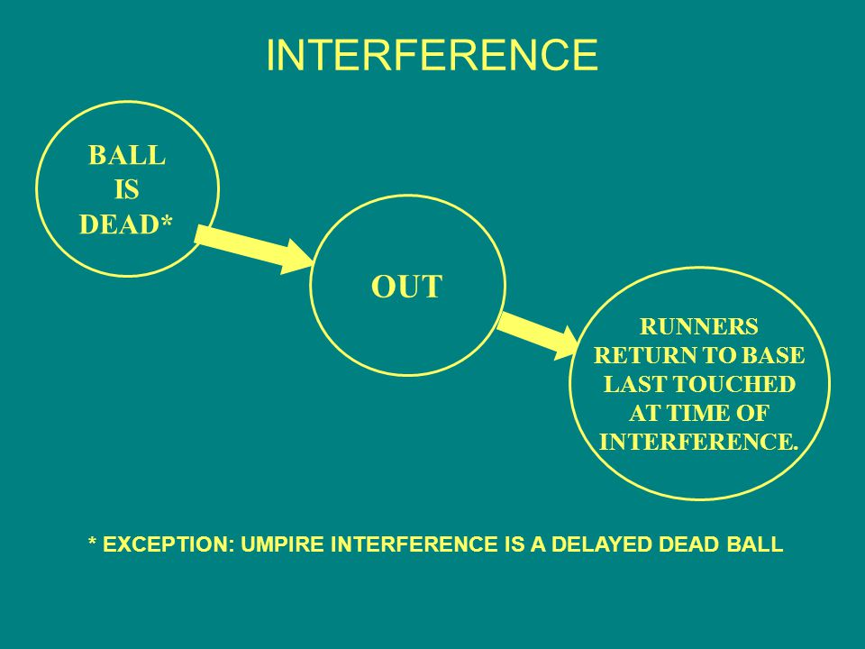 INTERFERENCE BALL IS DEAD* OUT RUNNERS RETURN TO BASE LAST TOUCHED AT TIME OF INTERFERENCE.