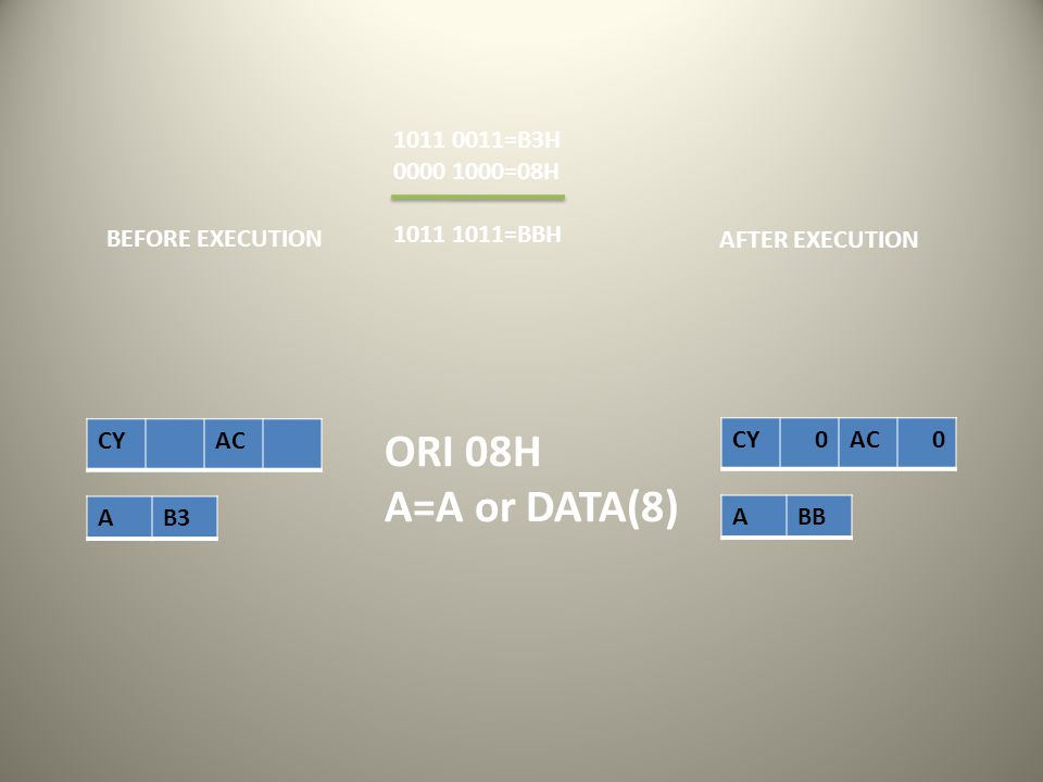 CY AC AB3 AFTER EXECUTION BEFORE EXECUTION CY 0AC 0 ABB ORI 08H A=A or DATA(8) 1011 0011=B3H 0000 1000=08H 1011 1011=BBH