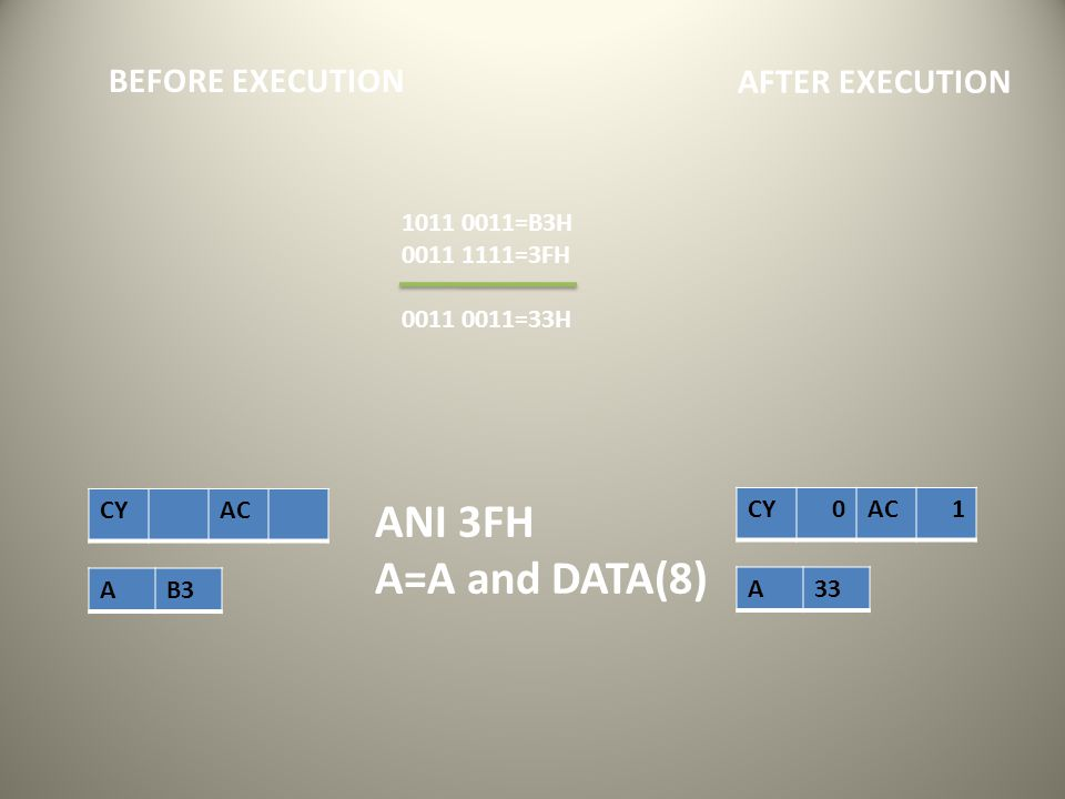 CY AC AB3 AFTER EXECUTION BEFORE EXECUTION CY 0AC 1 A33 ANI 3FH A=A and DATA(8) 1011 0011=B3H 0011 1111=3FH 0011 0011=33H