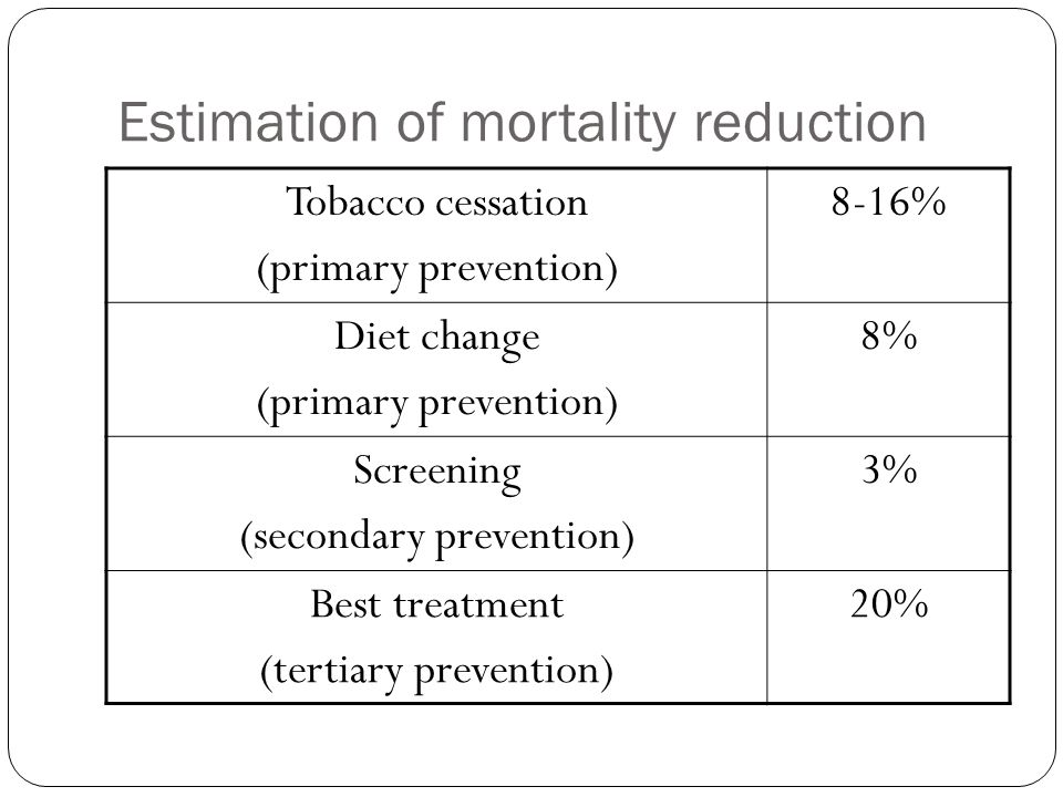 Estimation of mortality reduction Tobacco cessation (primary prevention) 8-16% Diet change (primary prevention) 8% Screening (secondary prevention) 3% Best treatment (tertiary prevention) 20%