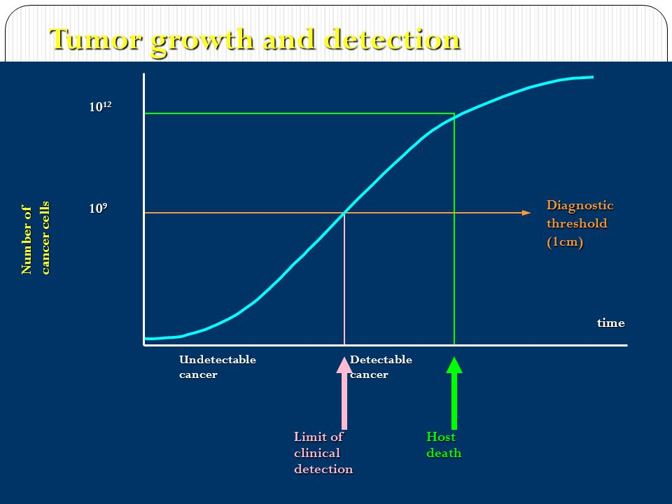 Tumor growth and detection 10 12 10 9 time Diagnostic threshold (1cm) Undetectable cancer Detectable cancer Limit of clinical detection Host death Number of cancer cells