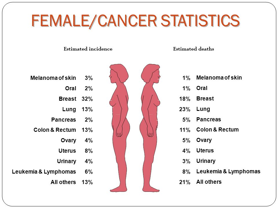 1%1%18%23%5%11%5%4%3%8%21% FEMALE/CANCER STATISTICS Estimated incidenceEstimated deaths Melanoma of skin OralBreastLungPancreas Colon & Rectum OvaryUterusUrinary Leukemia & Lymphomas All others 3%2%32%13%2%13%4%8%4%6%13% Melanoma of skin OralBreastLungPancreas Colon & Rectum OvaryUterusUrinary Leukemia & Lymphomas All others