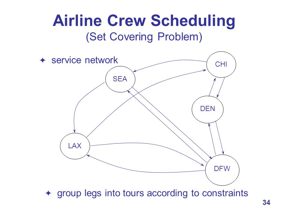 34 Airline Crew Scheduling (Set Covering Problem)  service network  group legs into tours according to constraints LAX SEA CHI DEN DFW