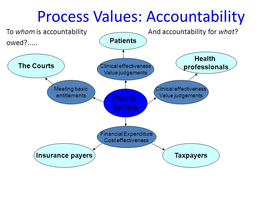 Process Values: Accountability To whom is accountability owed .....