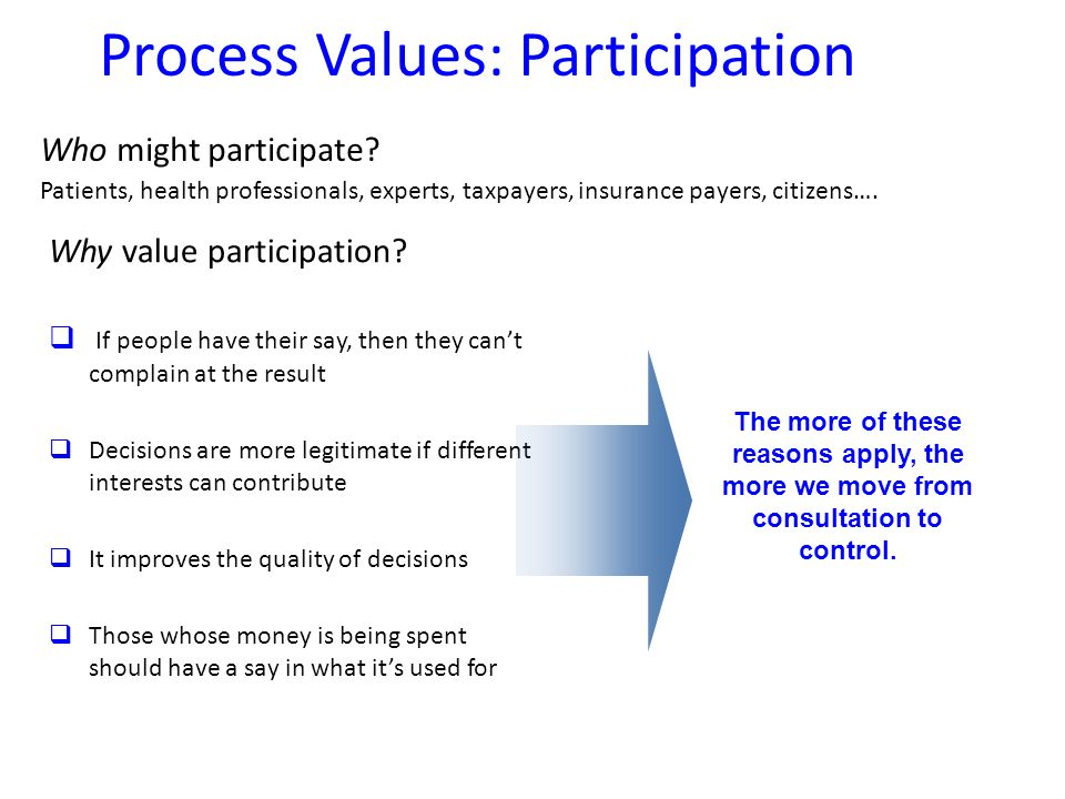Process Values: Participation Who might participate.