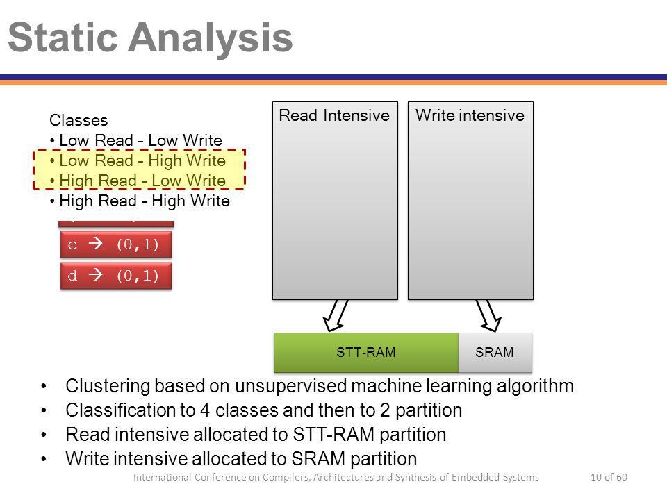 Read Intensive Write intensive Static Analysis c  (0,1) d  (0,1) b  (1,2) a  (1,2) q  (3,0) p  (3,0) Clustering based on unsupervised machine learning algorithm Classification to 4 classes and then to 2 partition Read intensive allocated to STT-RAM partition Write intensive allocated to SRAM partition Classes Low Read – Low Write Low Read – High Write High Read – Low Write High Read – High Write STT-RAM SRAM 10 of 60International Conference on Compilers, Architectures and Synthesis of Embedded Systems