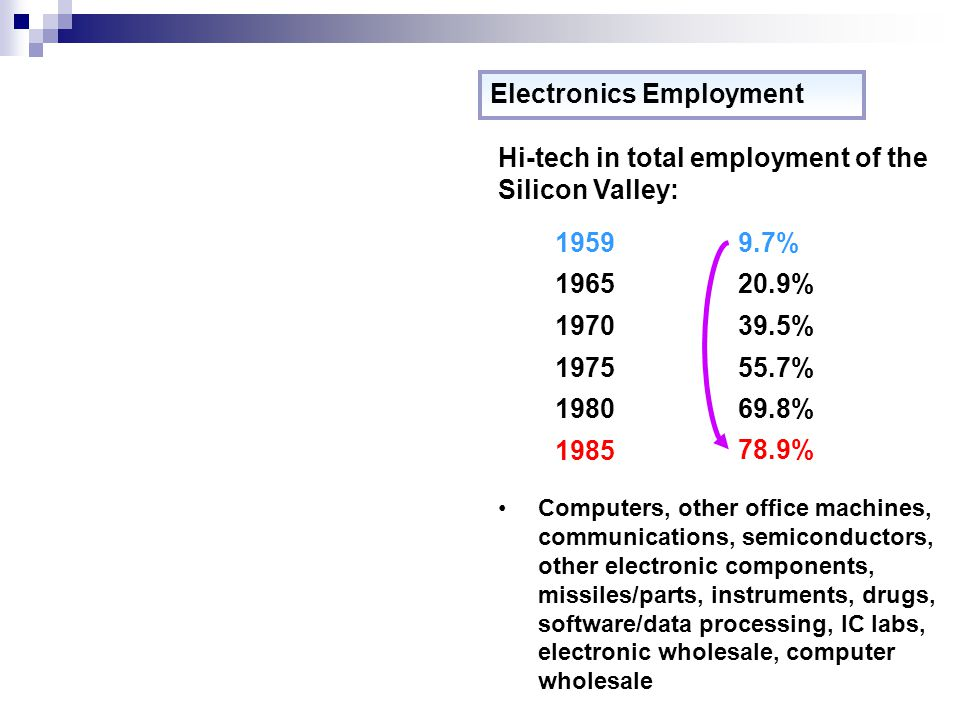 Electronics Employment Hi-tech in total employment of the Silicon Valley: 1959 1965 1970 1975 1980 1985 9.7% 20.9% 39.5% 55.7% 69.8% 78.9% Computers, other office machines, communications, semiconductors, other electronic components, missiles/parts, instruments, drugs, software/data processing, IC labs, electronic wholesale, computer wholesale
