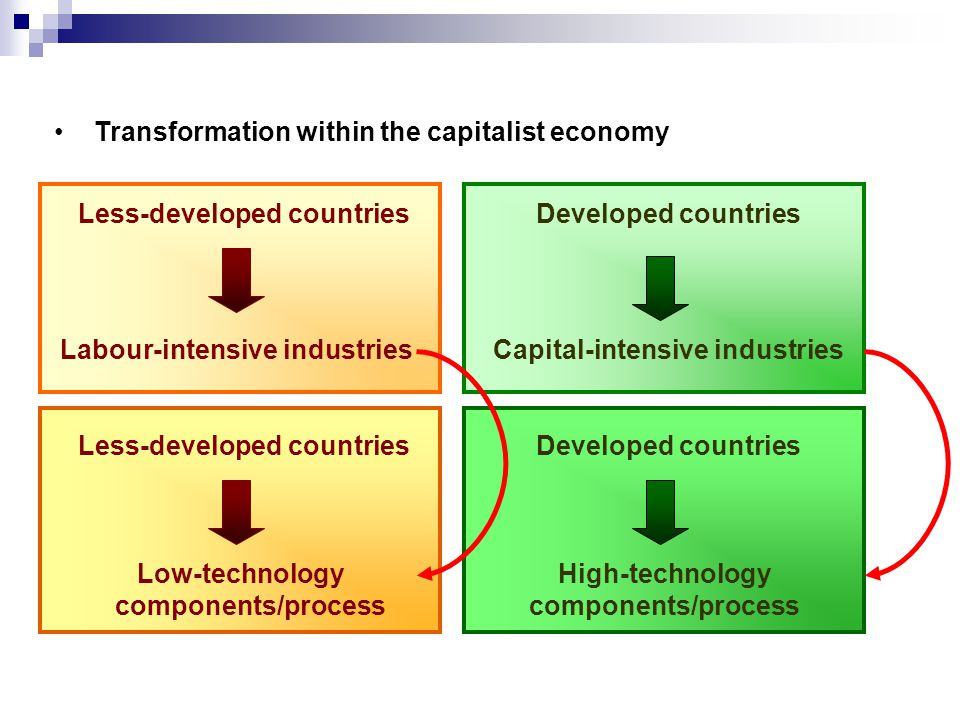 Less-developed countriesDeveloped countries Less-developed countriesDeveloped countries Transformation within the capitalist economy Labour-intensive industriesCapital-intensive industries Low-technology components/process High-technology components/process