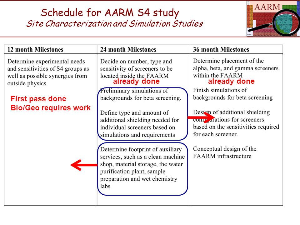Schedule for AARM S4 study Site Characterization and Simulation Studies First pass done Bio/Geo requires work already done