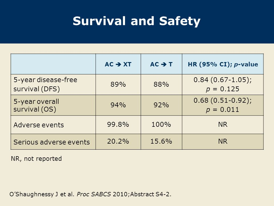 Survival and Safety AC  XTAC  THR (95% CI); p-value 5-year disease-free survival (DFS) 89%88% 0.84 ( ); p = year overall survival (OS) 94%92% 0.68 ( ); p = Adverse events 99.8%100%NR Serious adverse events 20.2%15.6%NR O'Shaughnessy J et al.