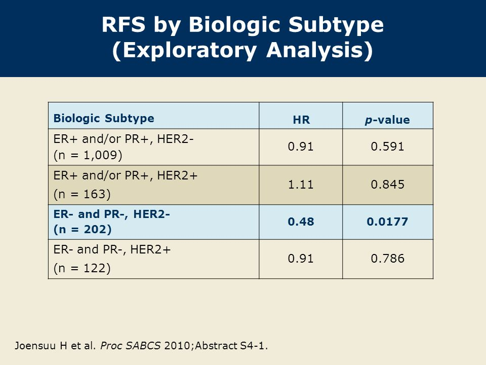 RFS by Biologic Subtype (Exploratory Analysis) Biologic Subtype HRp-value ER+ and/or PR+, HER2- (n = 1,009) ER+ and/or PR+, HER2+ (n = 163) ER- and PR-, HER2- (n = 202) ER- and PR-, HER2+ (n = 122) Joensuu H et al.
