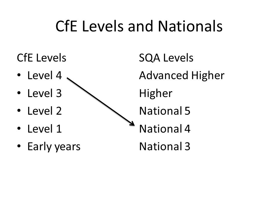 CfE Levels and Nationals CfE Levels Level 4 Level 3 Level 2 Level 1 Early years SQA Levels Advanced Higher Higher National 5 National 4 National 3
