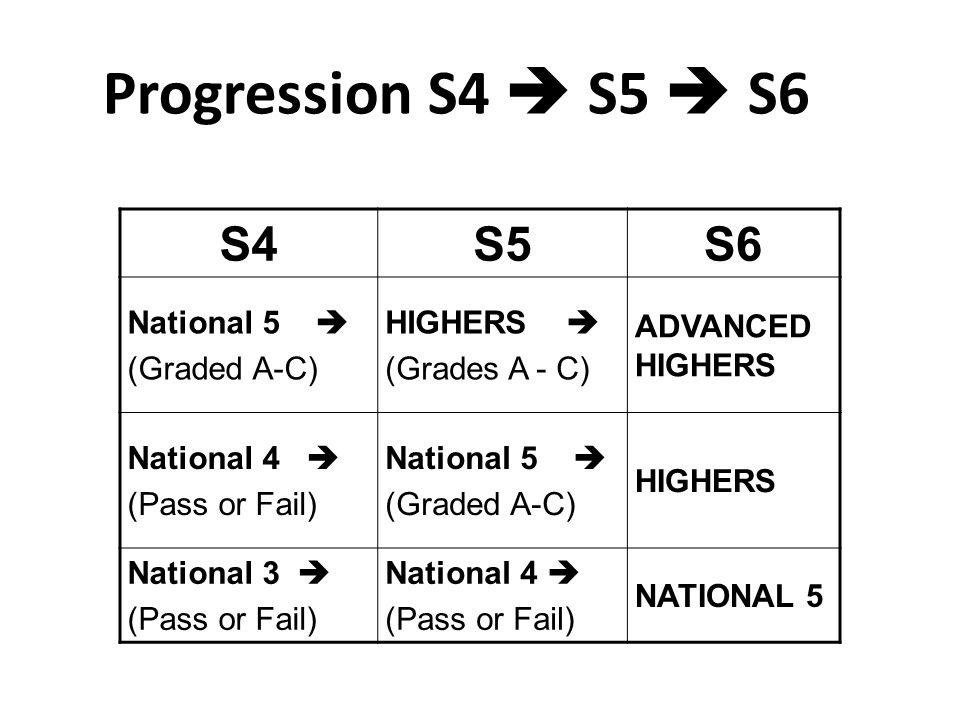 Progression S4  S5  S6 S4S5S6 National 5  (Graded A-C) HIGHERS  (Grades A - C) ADVANCED HIGHERS National 4  (Pass or Fail) National 5  (Graded A-C) HIGHERS National 3  (Pass or Fail) National 4  (Pass or Fail) NATIONAL 5