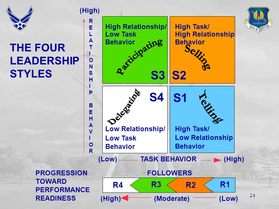 23 21 Selling High task, high relationship-oriented Two-way communications opened Leader hears followers' suggestions, ideas and opinions Leader maintains control over decision making, but employs persuasion and explains actions