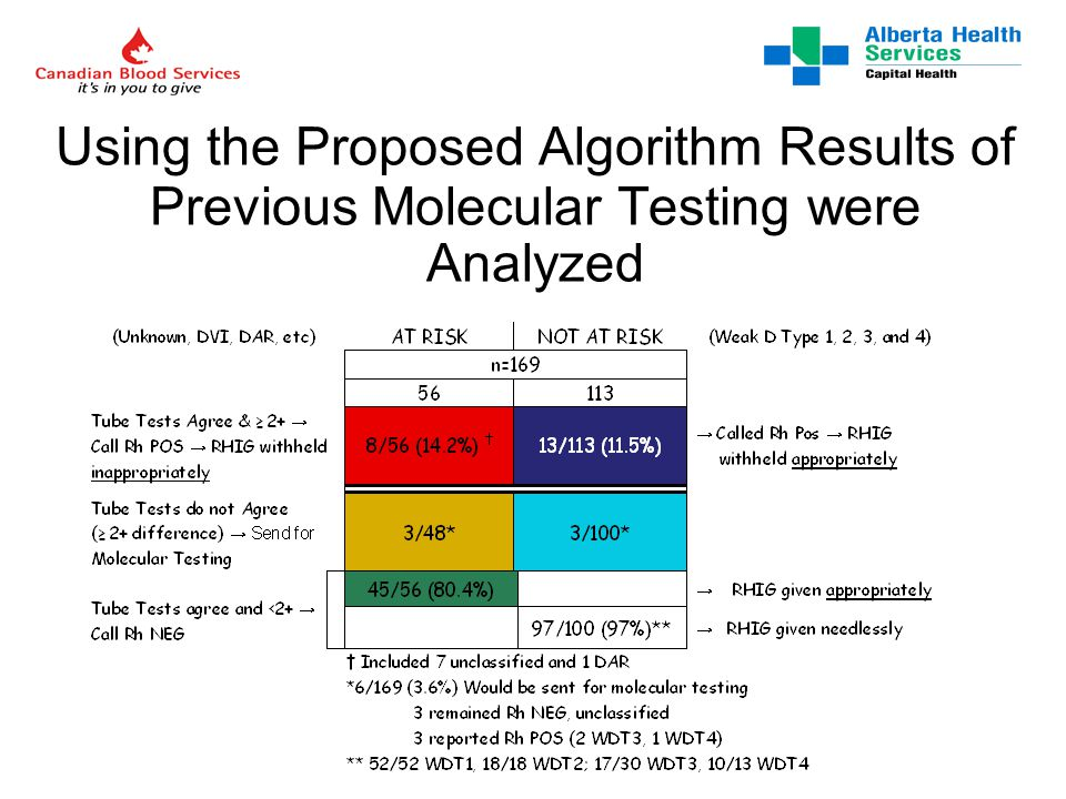 Using the Proposed Algorithm Results of Previous Molecular Testing were Analyzed