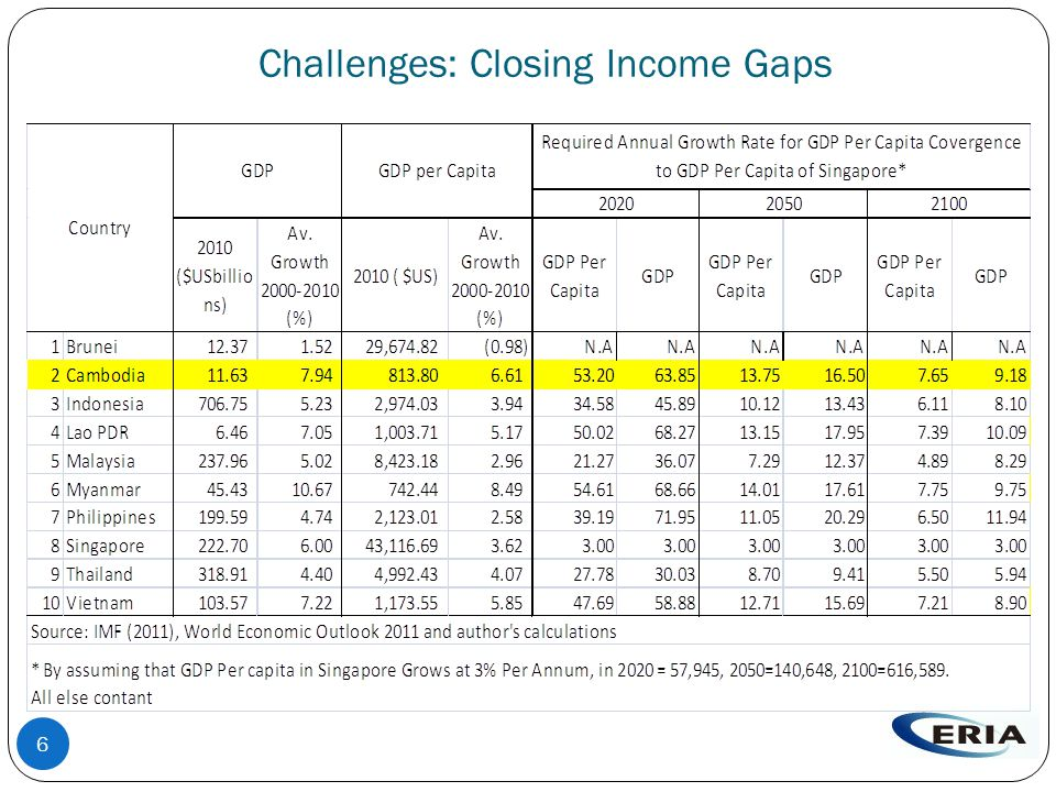 Challenges: Closing Income Gaps 6