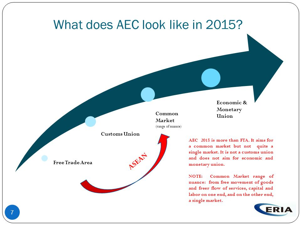 7 What does AEC look like in 2015.