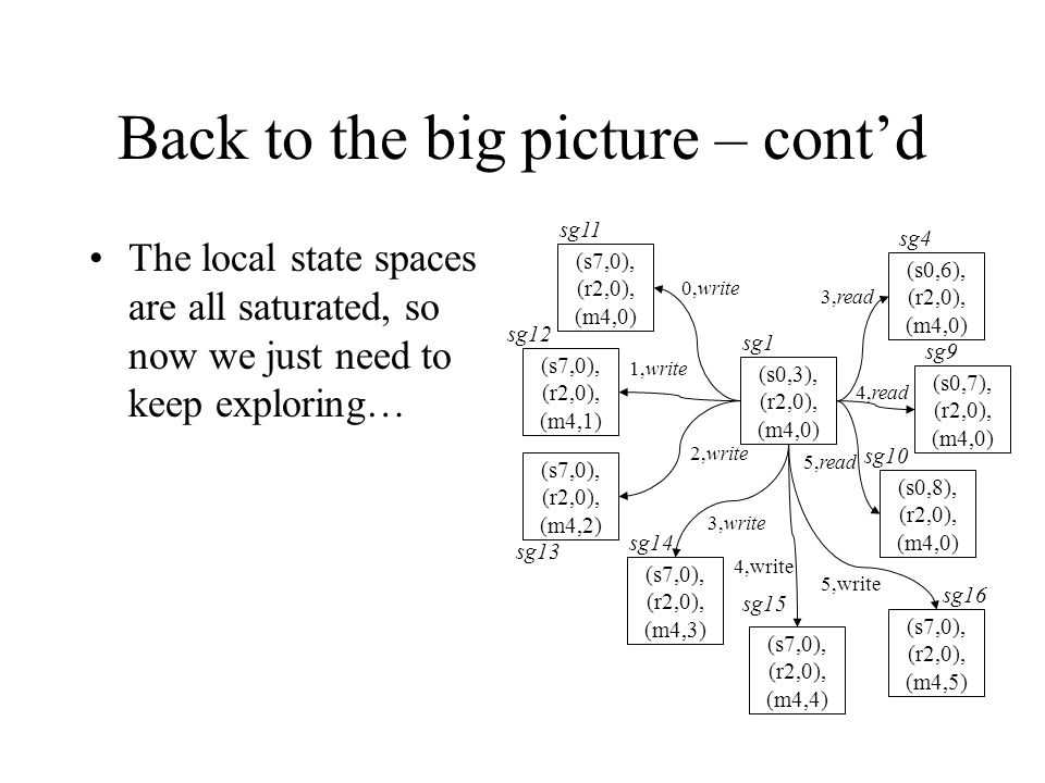 Back to the big picture – cont'd The local state spaces are all saturated, so now we just need to keep exploring… (s0,3), (r2,0), (m4,0) (s7,0), (r2,0), (m4,0) (s7,0), (r2,0), (m4,1) (s7,0), (r2,0), (m4,2) (s7,0), (r2,0), (m4,3) (s0,6), (r2,0), (m4,0) (s0,7), (r2,0), (m4,0) (s7,0), (r2,0), (m4,4) 1,write 0,write 2,write 3,write 3,read 4,read 4,write sg1 sg4 sg9 sg15 sg14 sg13 sg12 sg11 (s0,8), (r2,0), (m4,0) 5,read sg10 (s7,0), (r2,0), (m4,5) 5,write sg16