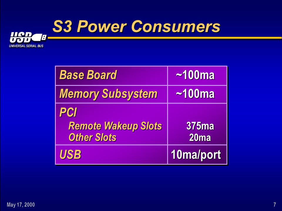 May 17, 20007 S3 Power Consumers Base Board Memory Subsystem PCI Remote Wakeup Slots Other Slots USB~100ma~100ma 375ma 20ma 375ma 20ma10ma/port